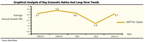 Graphical Analysis of Key Economic Ratios And Long-Term Trends